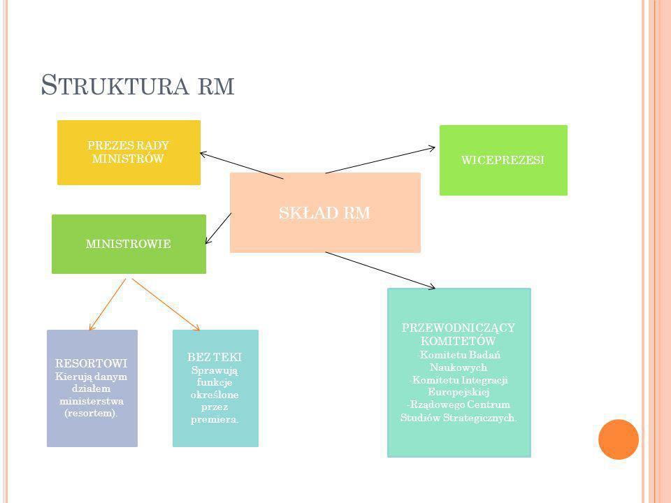 Struktura rm SKŁAD RM PREZES RADY MINISTRÓW WICEPREZESI MINISTROWIE