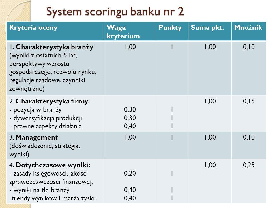 System scoringu banku nr 2