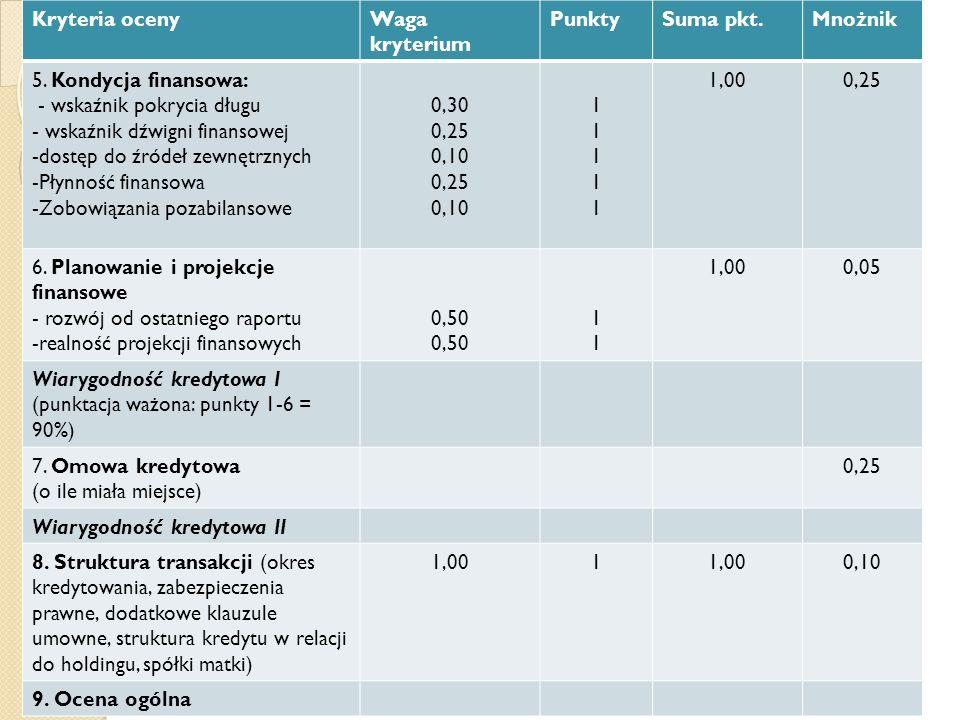 Kryteria oceny Waga kryterium. Punkty. Suma pkt. Mnożnik. 5. Kondycja finansowa: - wskaźnik pokrycia długu.
