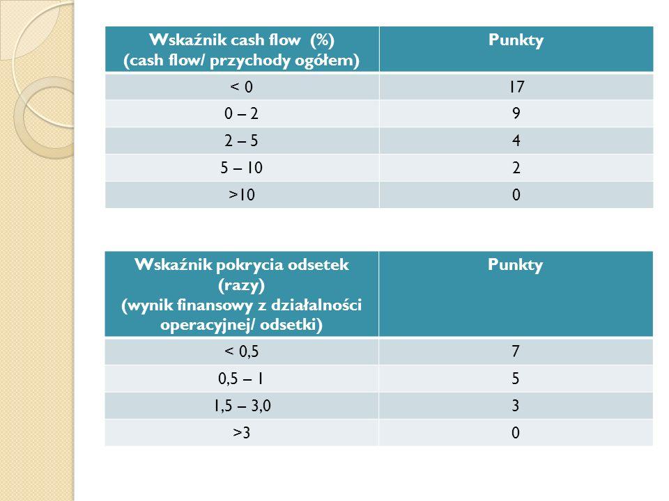 (cash flow/ przychody ogółem) Punkty < 0 17 0 – 2 9 2 – 5 4 5 – 10