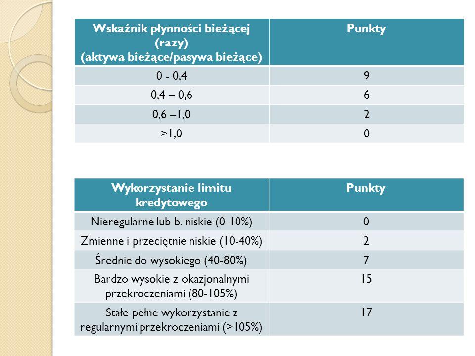 Wskaźnik płynności bieżącej (razy) (aktywa bieżące/pasywa bieżące)