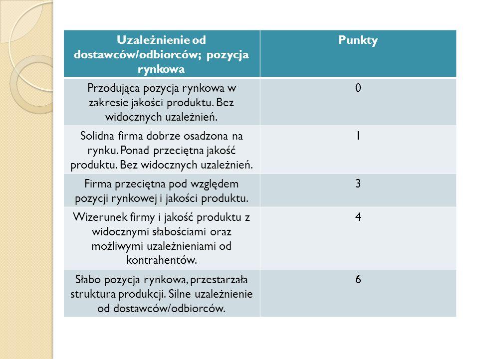 Uzależnienie od dostawców/odbiorców; pozycja rynkowa
