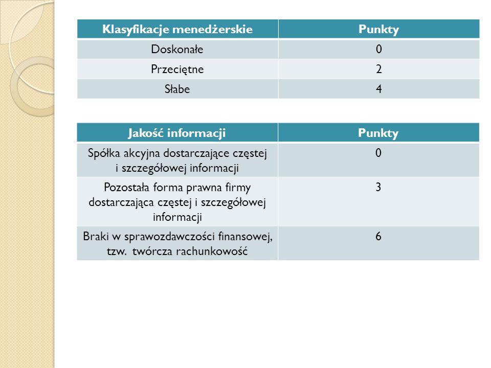 Klasyfikacje menedżerskie
