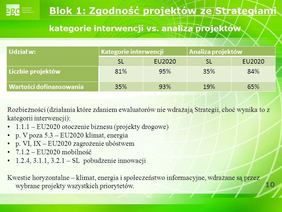Blok 1: Zgodność projektów ze Strategiami kategorie interwencji vs