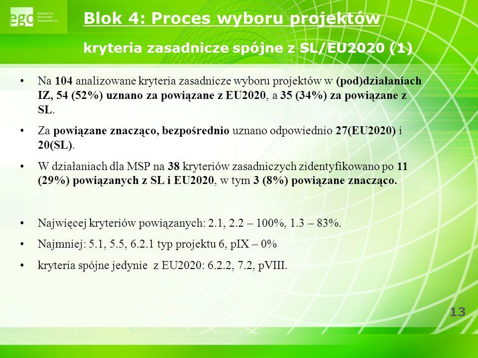 Blok 4: Proces wyboru projektów kryteria zasadnicze spójne z SL/EU2020 (1)