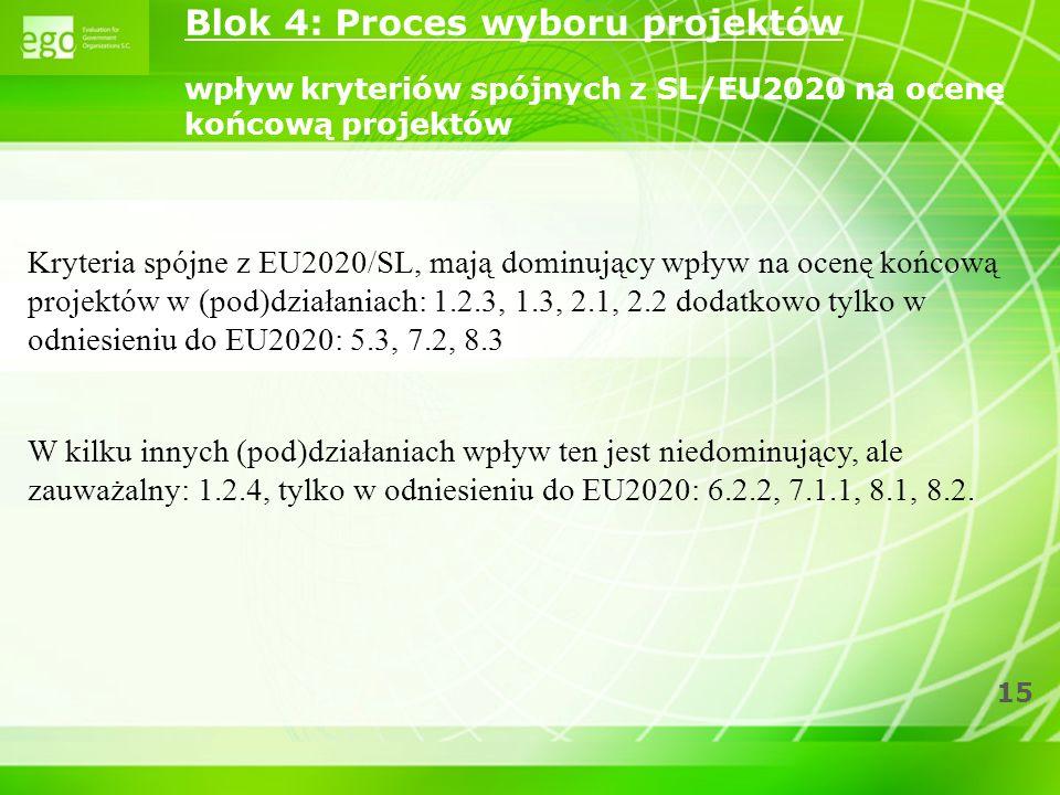 Blok 4: Proces wyboru projektów wpływ kryteriów spójnych z SL/EU2020 na ocenę końcową projektów