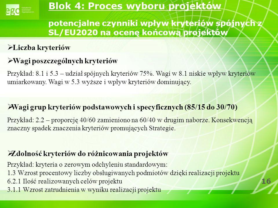 Blok 4: Proces wyboru projektów potencjalne czynniki wpływ kryteriów spójnych z SL/EU2020 na ocenę końcową projektów