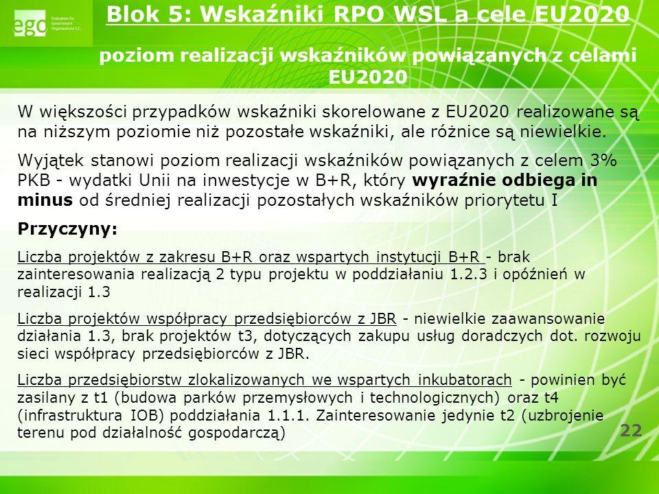 Blok 5: Wskaźniki RPO WSL a cele EU2020 poziom realizacji wskaźników powiązanych z celami EU2020