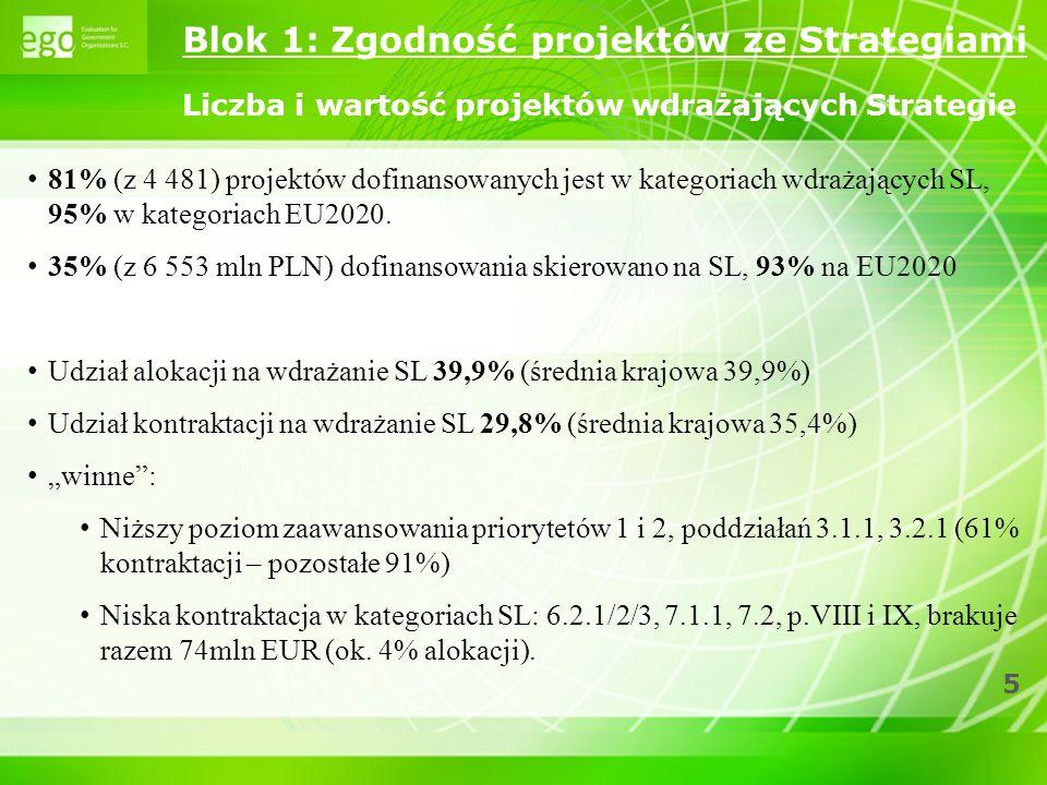 Blok 1: Zgodność projektów ze Strategiami Liczba i wartość projektów wdrażających Strategie