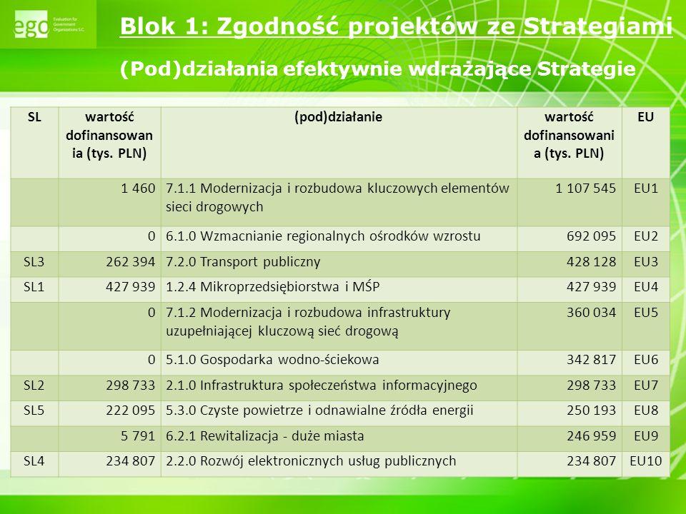 wartość dofinansowania (tys. PLN)