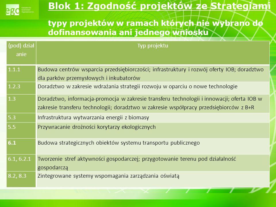 Blok 1: Zgodność projektów ze Strategiami typy projektów w ramach których nie wybrano do dofinansowania ani jednego wniosku