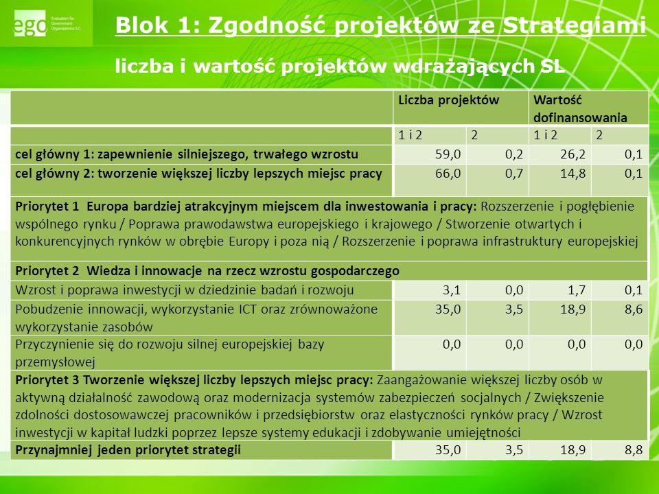 Blok 1: Zgodność projektów ze Strategiami liczba i wartość projektów wdrażających SL