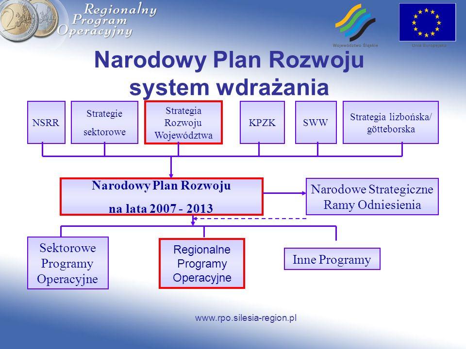 Narodowy Plan Rozwoju system wdrażania