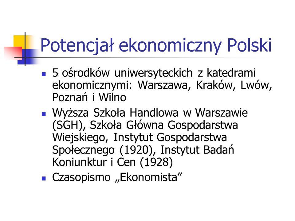 Potencjał ekonomiczny Polski