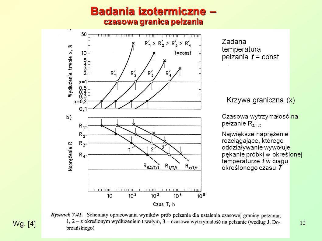 Badania izotermiczne – czasowa granica pełzania