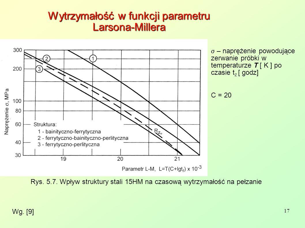 Wytrzymałość w funkcji parametru Larsona-Millera