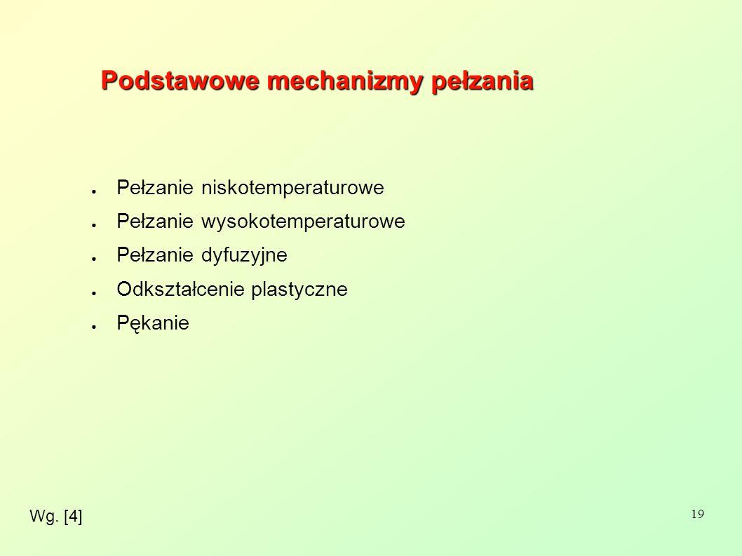 Podstawowe mechanizmy pełzania