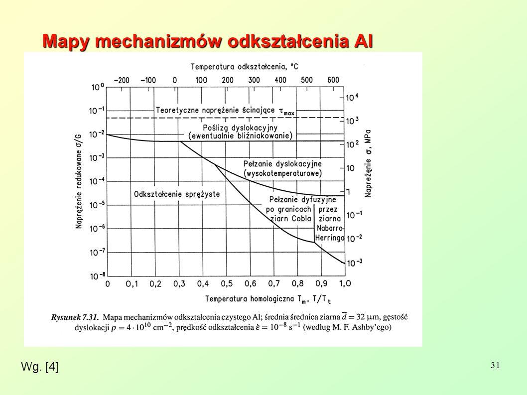 Mapy mechanizmów odkształcenia Al