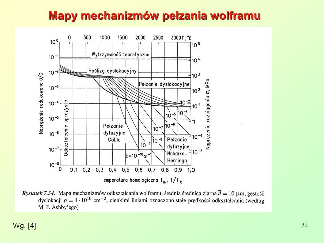 Mapy mechanizmów pełzania wolframu