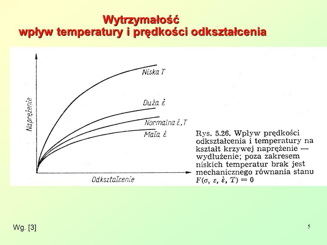 Wytrzymałość wpływ temperatury i prędkości odkształcenia