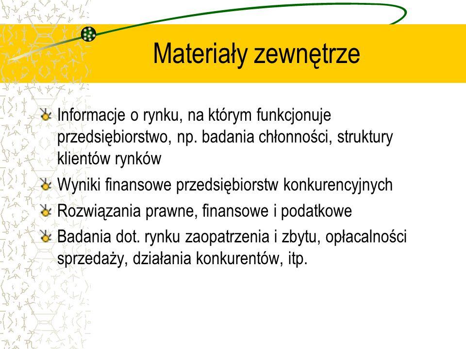 Materiały zewnętrze Informacje o rynku, na którym funkcjonuje przedsiębiorstwo, np. badania chłonności, struktury klientów rynków.