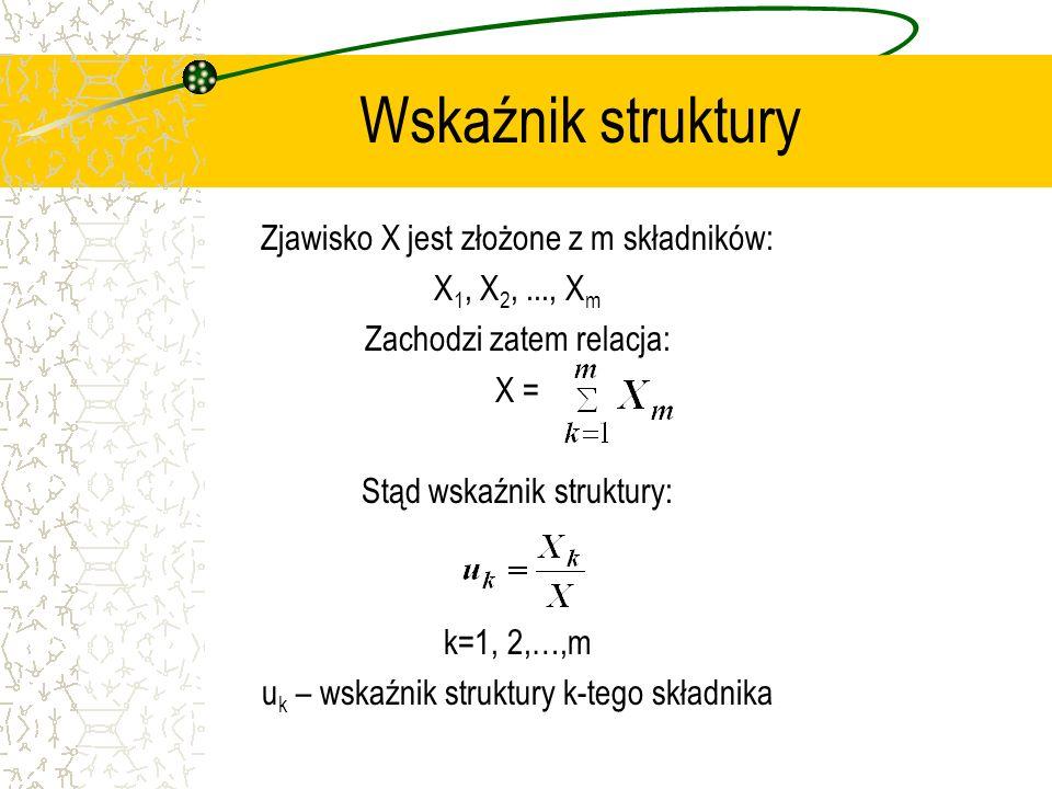 Wskaźnik struktury Zjawisko X jest złożone z m składników: