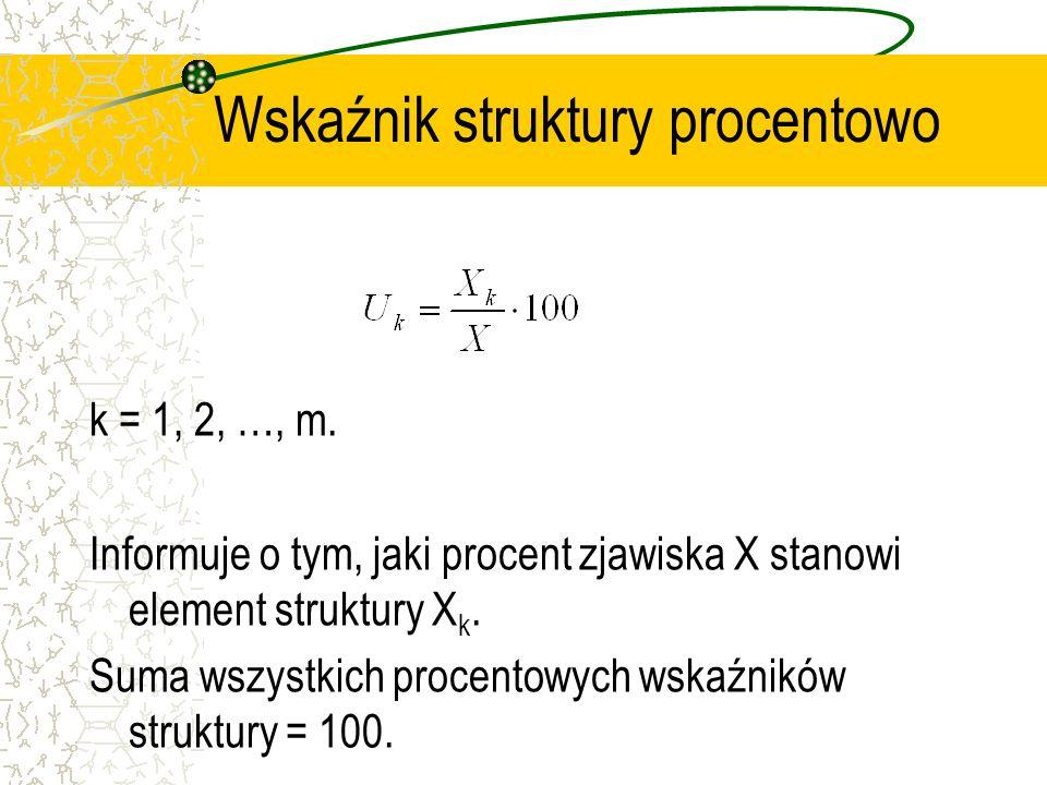 Wskaźnik struktury procentowo