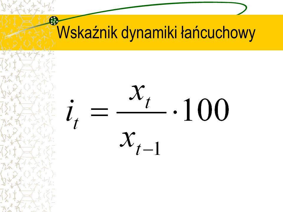 Wskaźnik dynamiki łańcuchowy