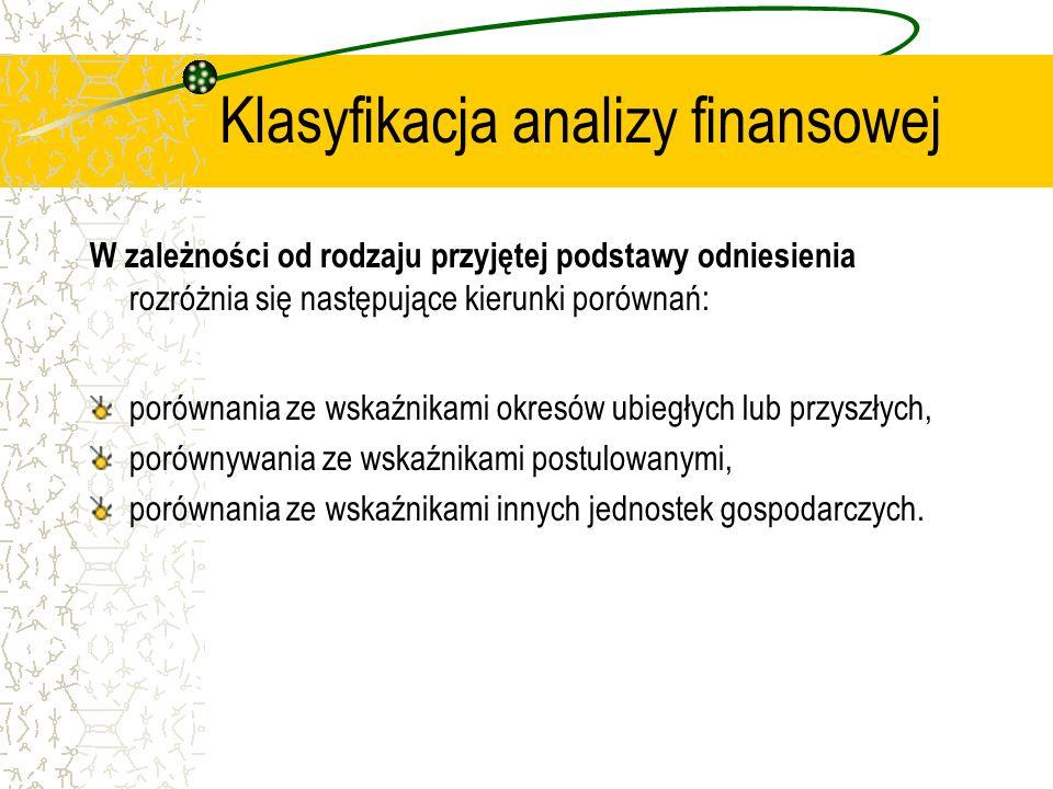 Klasyfikacja analizy finansowej