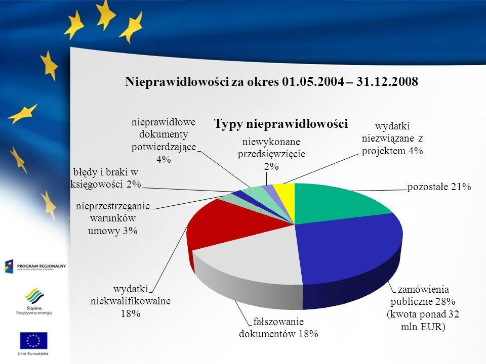 Nieprawidłowości za okres 01.05.2004 – 31.12.2008
