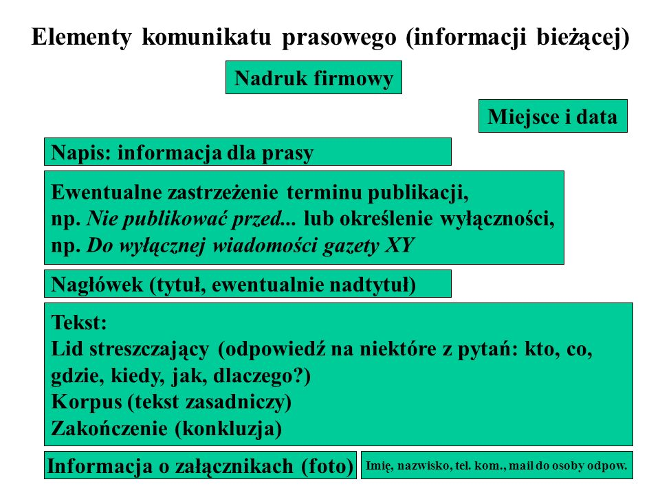 Elementy komunikatu prasowego (informacji bieżącej)