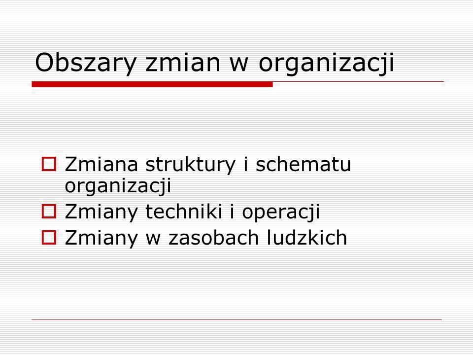 Obszary zmian w organizacji
