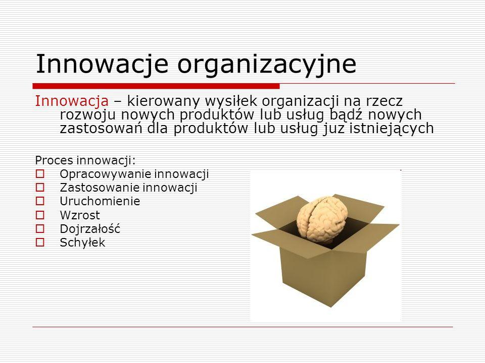 Innowacje organizacyjne