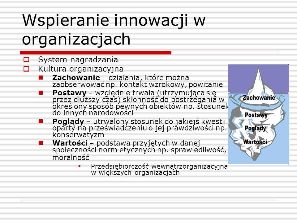 Wspieranie innowacji w organizacjach