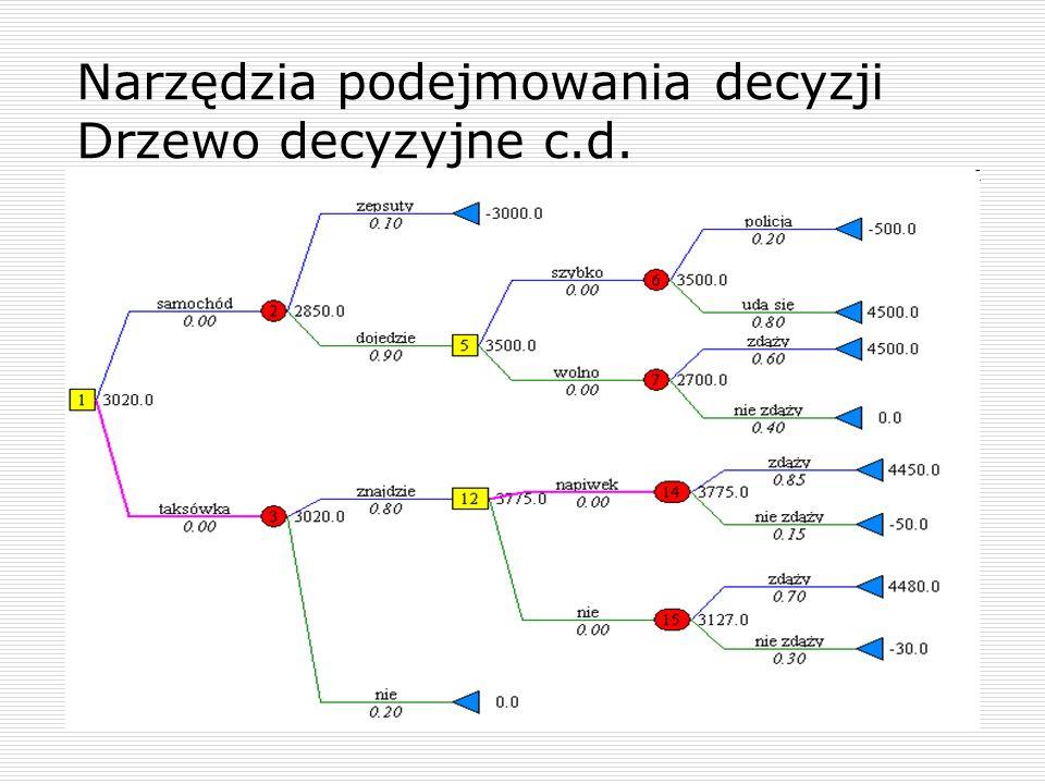 Narzędzia podejmowania decyzji Drzewo decyzyjne c.d.