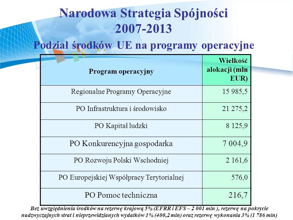 Narodowa Strategia Spójności Podział środków UE na programy operacyjne