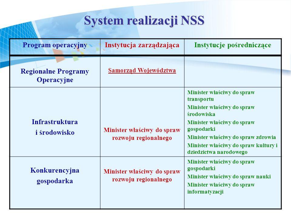 System realizacji NSS Program operacyjny Instytucja zarządzająca