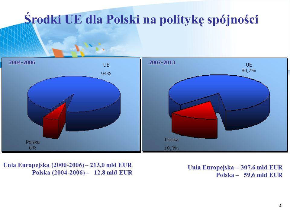 Środki UE dla Polski na politykę spójności