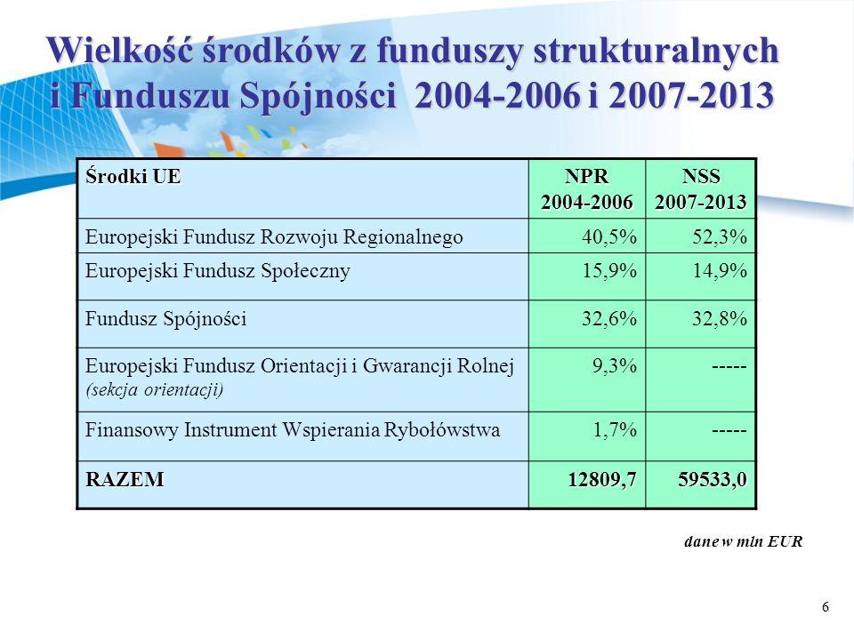Wielkość środków z funduszy strukturalnych i Funduszu Spójności 2004-2006 i 2007-2013