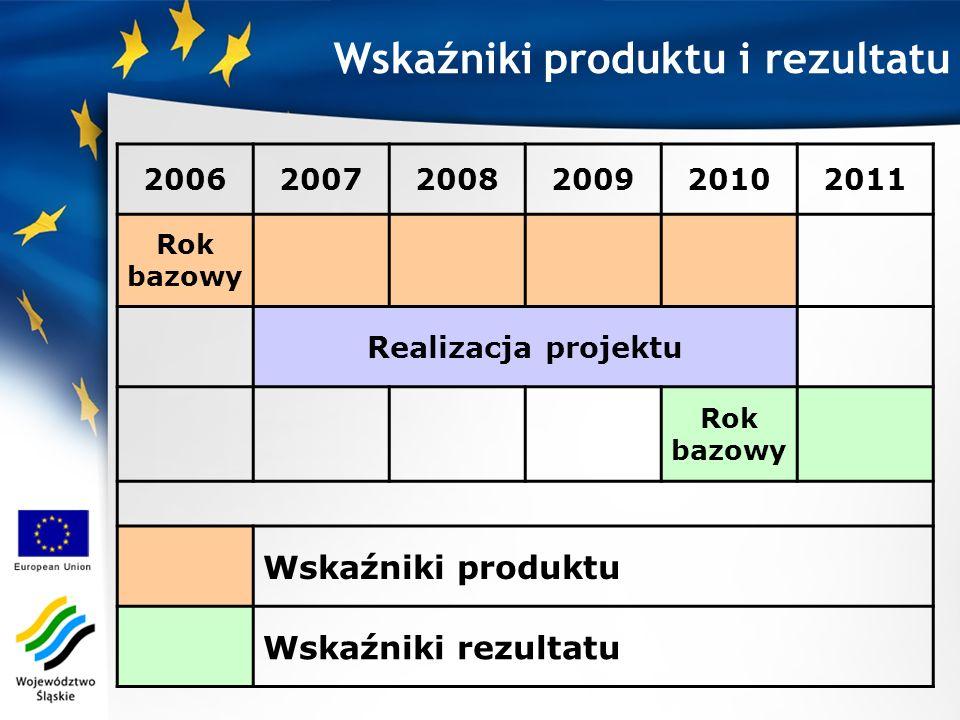 Wskaźniki produktu i rezultatu