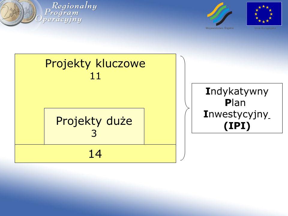 Projekty kluczowe Projekty duże 14 11 Indykatywny Plan Inwestycyjny