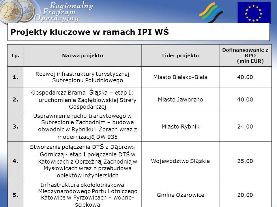 Dofinansowanie z RPO (mln EUR)