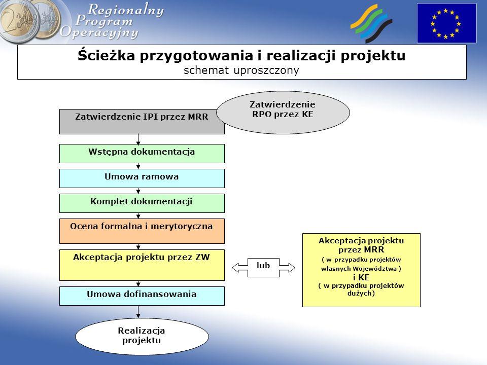 Ścieżka przygotowania i realizacji projektu schemat uproszczony