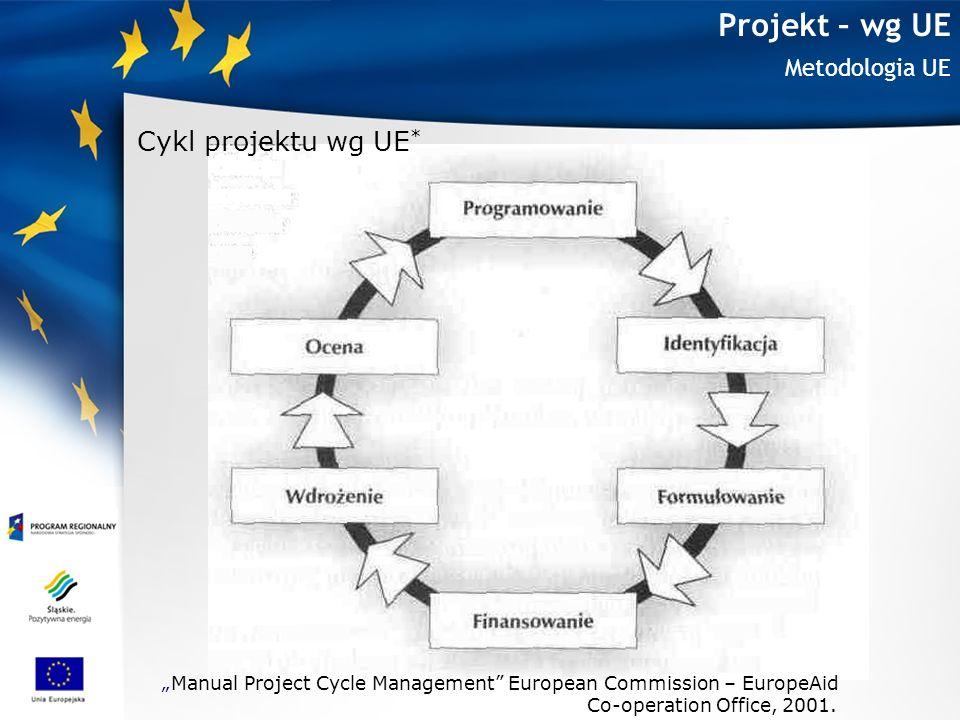 Projekt – wg UE Cykl projektu wg UE* Metodologia UE