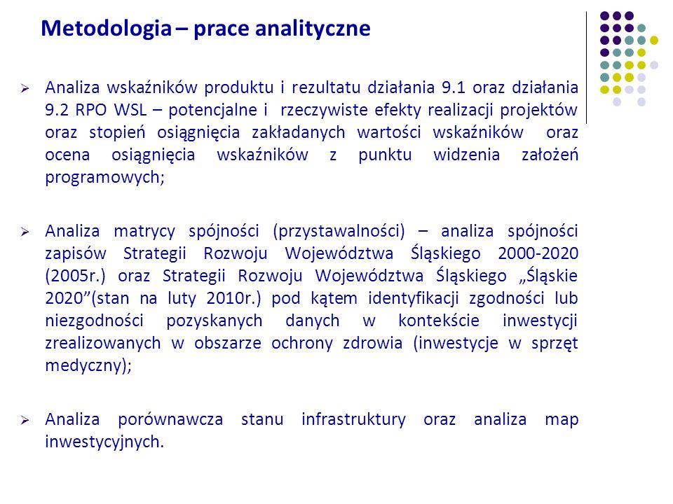Metodologia – prace analityczne