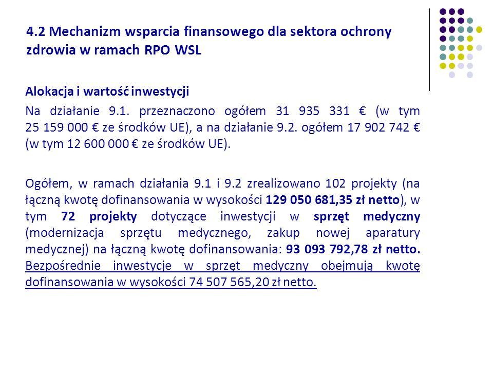 4.2 Mechanizm wsparcia finansowego dla sektora ochrony zdrowia w ramach RPO WSL