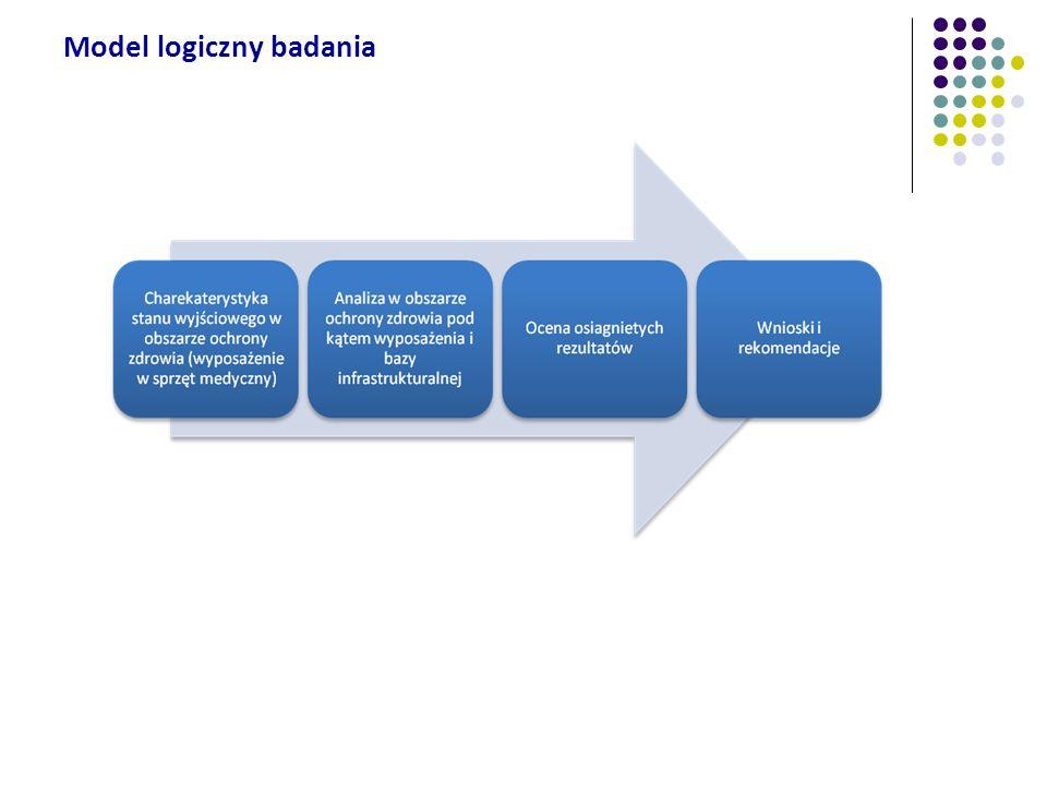 Model logiczny badania