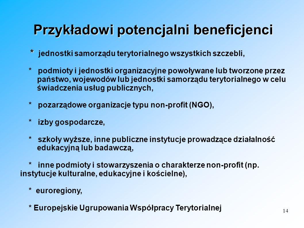 Przykładowi potencjalni beneficjenci