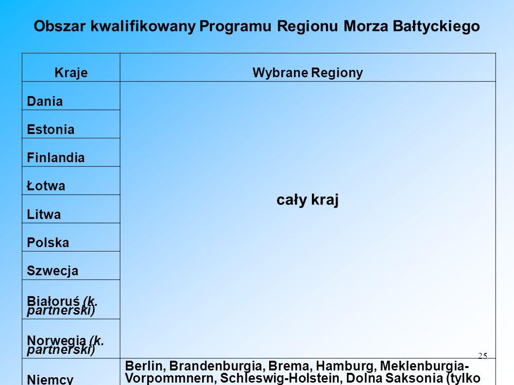 Obszar kwalifikowany Programu Regionu Morza Bałtyckiego