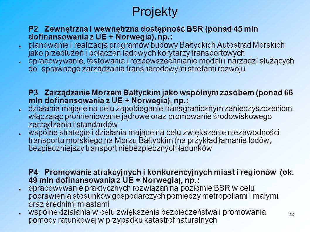 Projekty P2 Zewnętrzna i wewnętrzna dostępność BSR (ponad 45 mln dofinansowania z UE + Norwegia), np.: